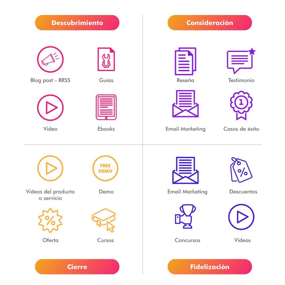 estrategia de contenido - marketing de contenidos