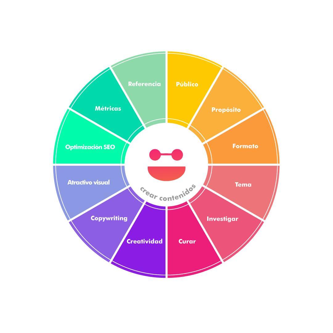 estrategia de contenidos - marketing de contenidos