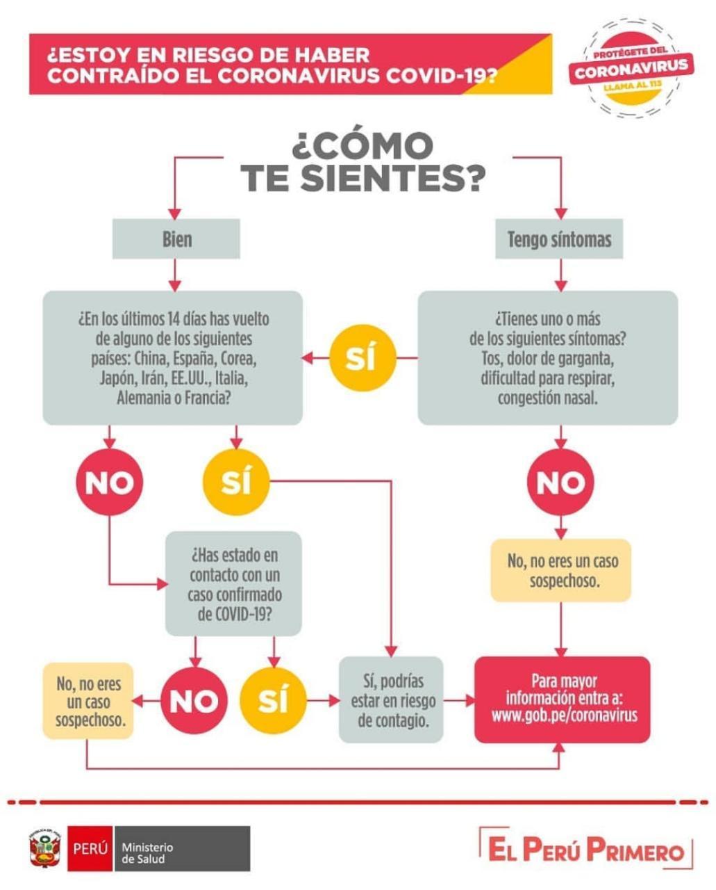 qué hacer si tengo coronavirus en Perú